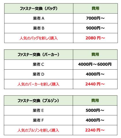 ファスナー記事用価格表